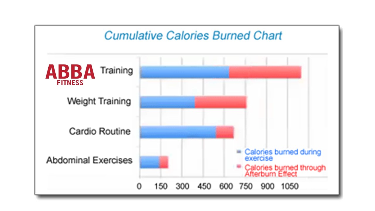 Abba Fitness After Burn Effect