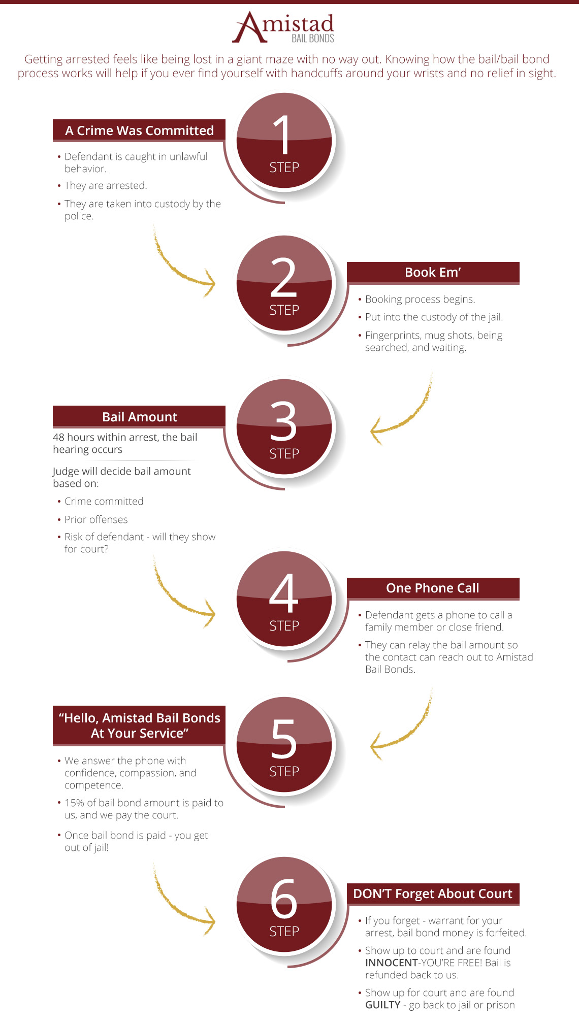 Infographic on how the process of bail bonds work at Amistad Bail Bonds, in Raleigh.
