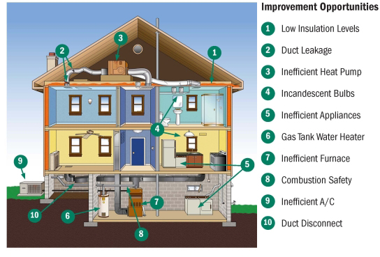 Energy star home energy audit energy savings ecobeco for Energy efficient green homes