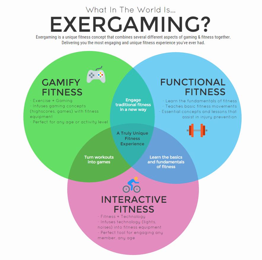 exergaming-venndiagram