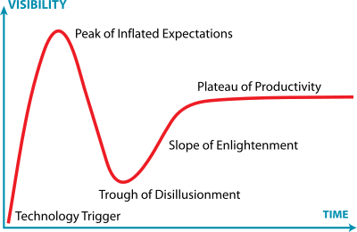 1 Gartner_Hype_Cycle