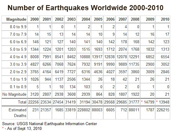 Earthquakes Worldwide Since 2000