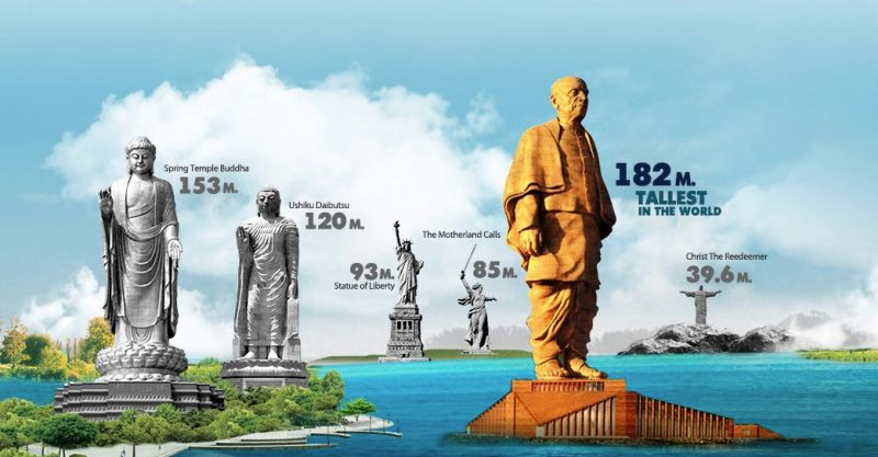 Comparing the largest statues in the world