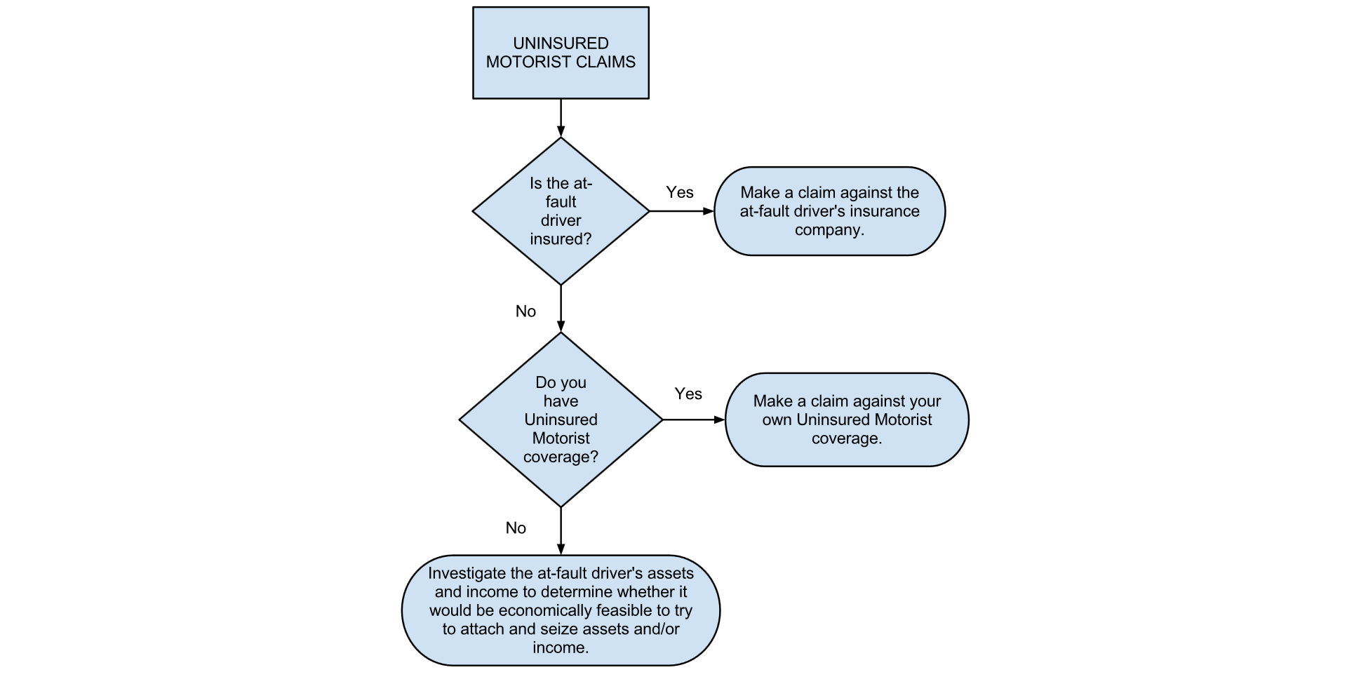 Tort Claims Process Flow Chart Diagram Mac Uninsured Motorist Flowchart Hester Law 1920x985