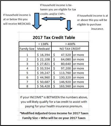 2017 Tax Credit Table