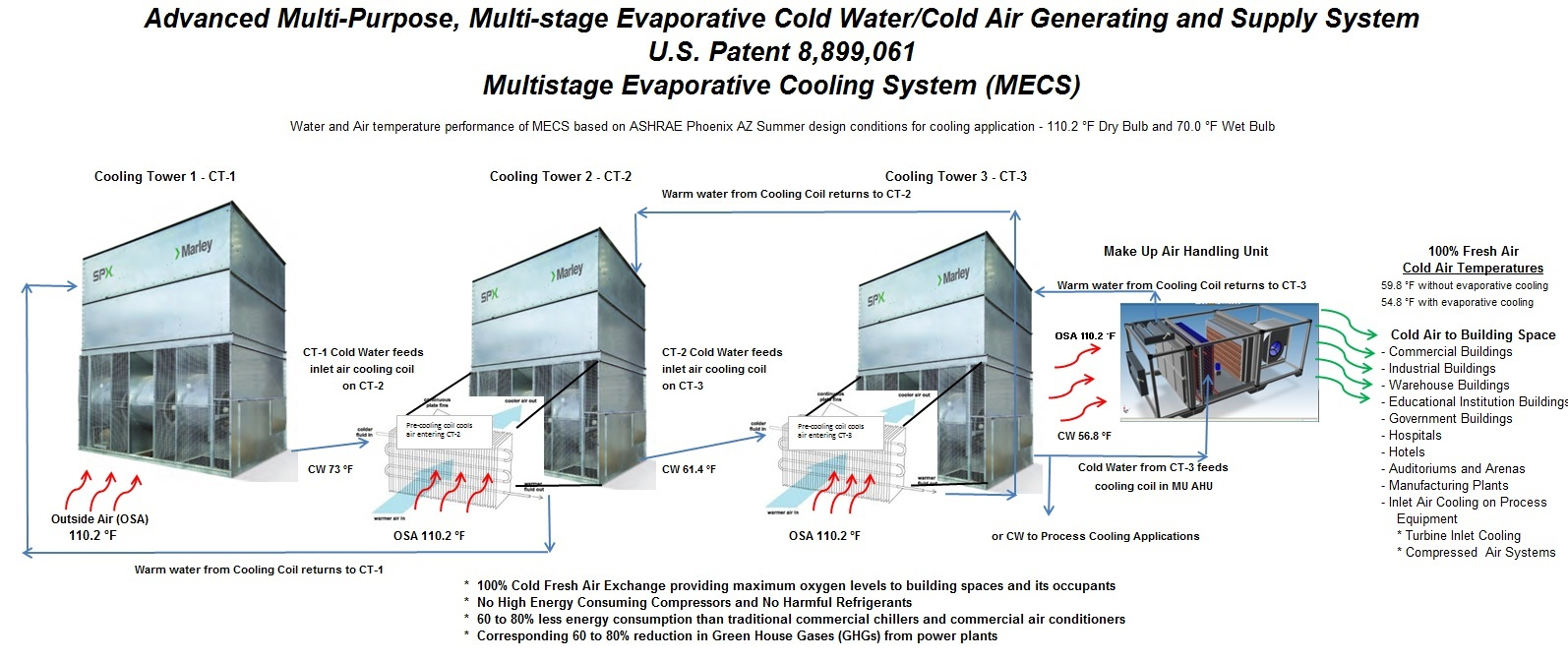 Evaporative Cooling Multi Sycle : Water cooling system data center energy