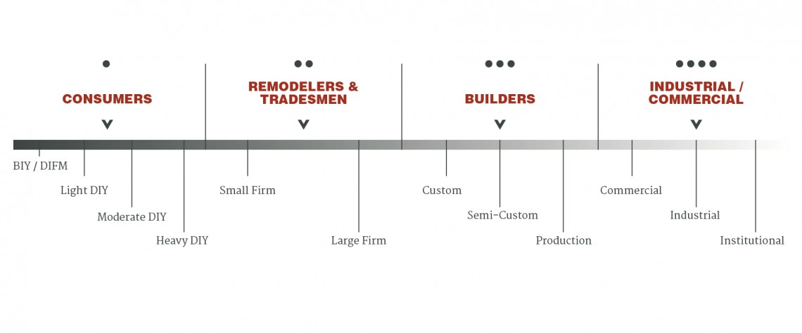 Our market research firm has been serving manufacturers since 1989.